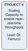 Area 4 Project 4: Scaling Capacity to enable near–real-time throughputs; Lead-Dr. Ferrucci