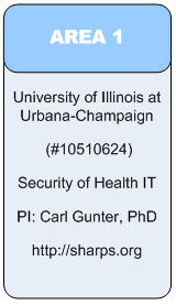 Area 1:University of Illinois at Urbana-Champaign(#10510624)Security of Health IT PI: Carl Gunter, PhD http://sharps.org
