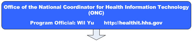 Office of the National Coordinator for Health Information Technology (ONC) Program Official: Wil Yu http://healthit.hhs.gov