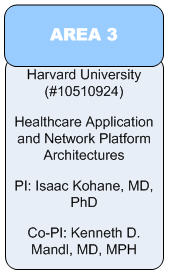 Area 3:Harvard University(#10510924)Healthcare Application and Network Platform Architectures PI: Isaac Kohane, MD, PhD Co-PI: Kenneth D. Mandl, MD, MPH